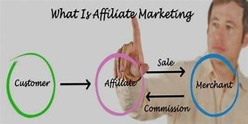 Sign: What is Affiliate Marketing