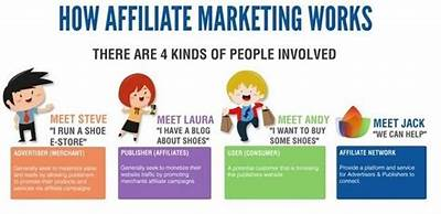 4 kinds of people in affiliate marketing