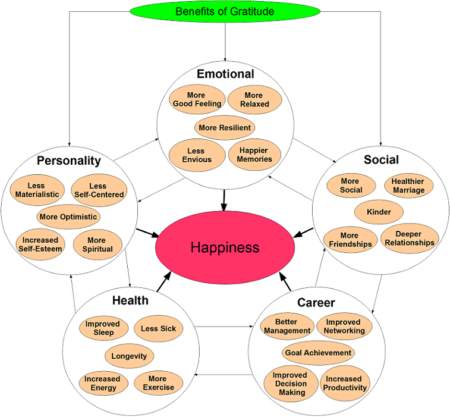 Chart of gratitude benefits