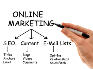online marketing chart