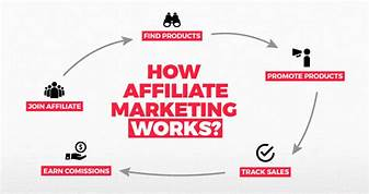 Explanation of affiliate marketing