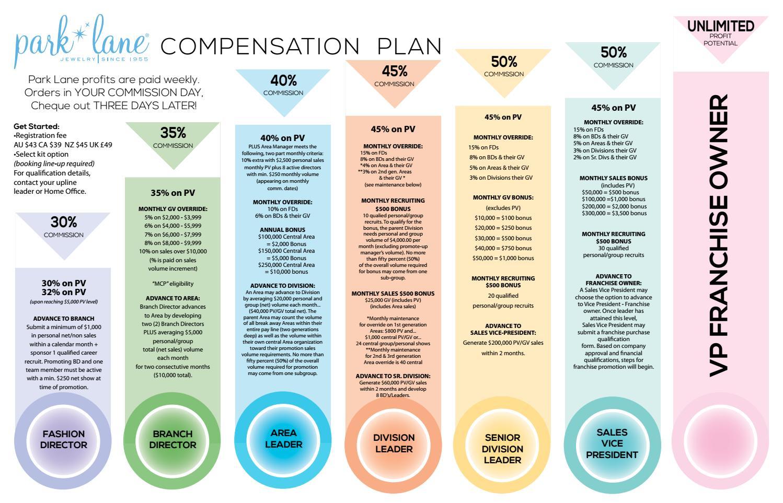 breakdown of compensation plan